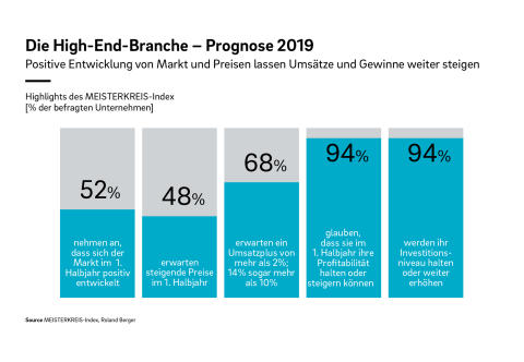 Die High-End-Branche - Prognose 2019