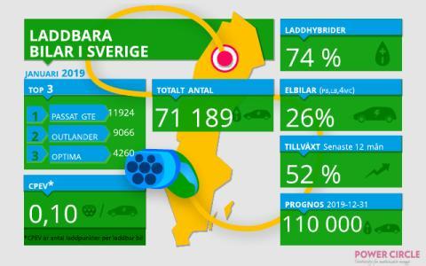 Nu fler än 50 000 laddhybrider i Sverige