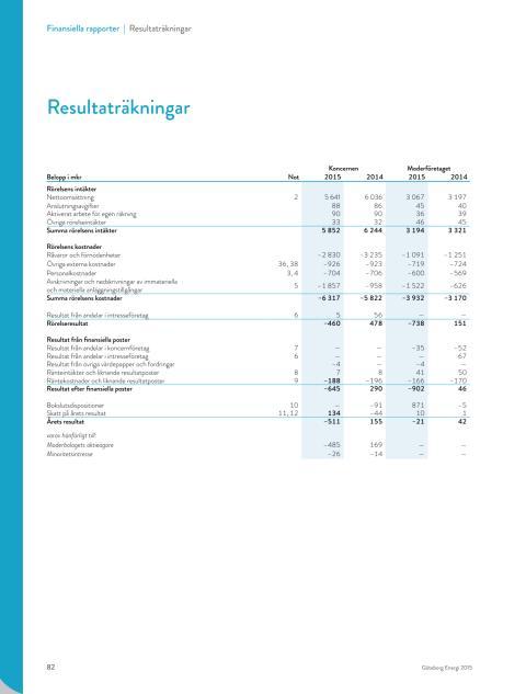 Resultat- och balansräkning Göteborg Energi 2015