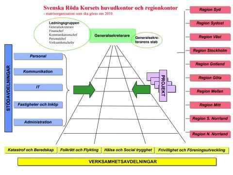 Svenska Röda Korsets gamla matrisorganisation