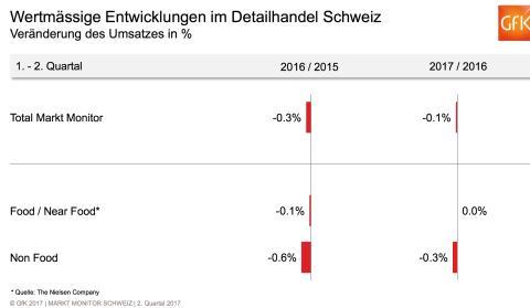 Spielwaren mit Plus von 6,5% im 1. Semester 2017