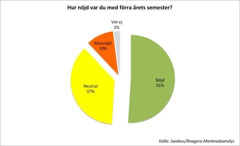 Hälften av svenskarna nöjda med semestern förra året