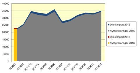 Nya bilar ökade med 5,1 procent