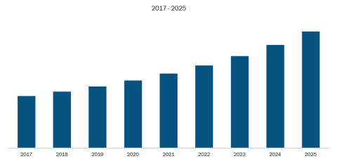 Automatic Tire Inflation System Market Opportunity Assessment, Market Challenges, Key vendor analysis, Vendor landscape by 2025