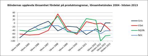 DIAGRAM 2 Svenskt lönsamhetsindex per produktionsgren