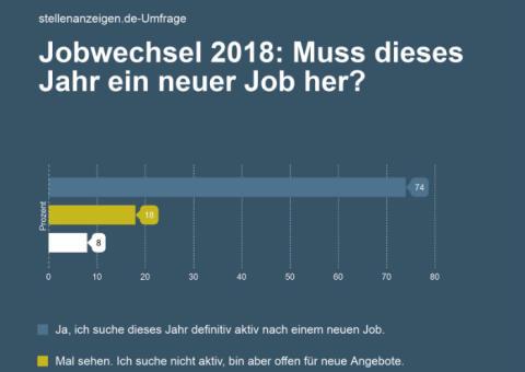 stellenanzeigen.de-Umfrage: 70 Prozent der Arbeitnehmer suchen 2018 einen neuen Job