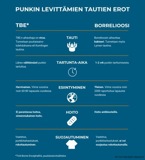 Print_infograafi_tbevsborrelioosi