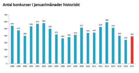 Antal konkurser i januarimånader historiskt