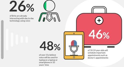 10 intriguing digital marketing stats from this week