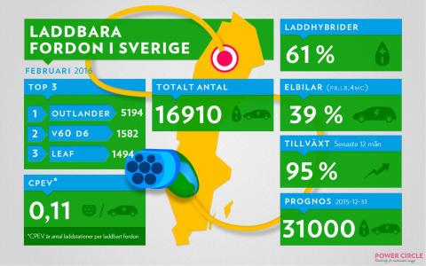 Laddbara fordon i Sverige 2016-02-29