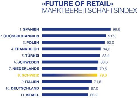 Visa Europe Studie: Schweizer Markt ist bereit für Veränderungen im Handel