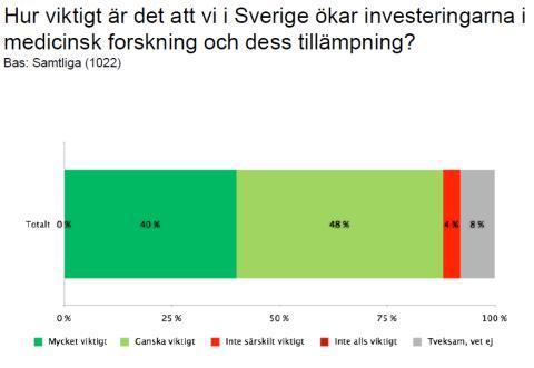 Sifomätning: Starkt stöd för ökade investeringar i medicinsk forskning
