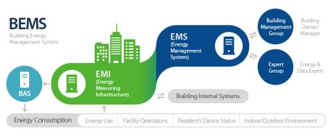 Building Energy Management Systems Market 2017-2023, has been prepared based on an in-depth market analysis with inputs from industry experts