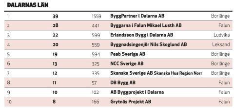Länsvisa topplistor - nytt samarbete mellan Sverige Bygger och tidningen Byggvärlden 2018.