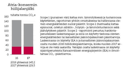 Hiilijalanjäljen seurannan avulla ilmastonmuutosta vastaan