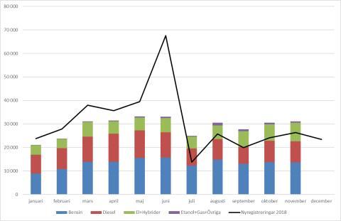 Antalet nyregistrerade bilar ökade med drygt 18 procent i november