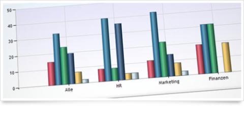 Wissen, was Kunden wollen: Netigate erweitert Analysemöglichkeiten bei Online-Befragungen