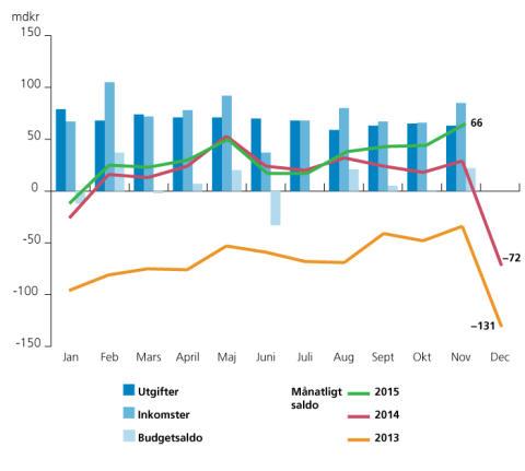 Överskott i statens budget för november men ESV räknar med underskott för helåret