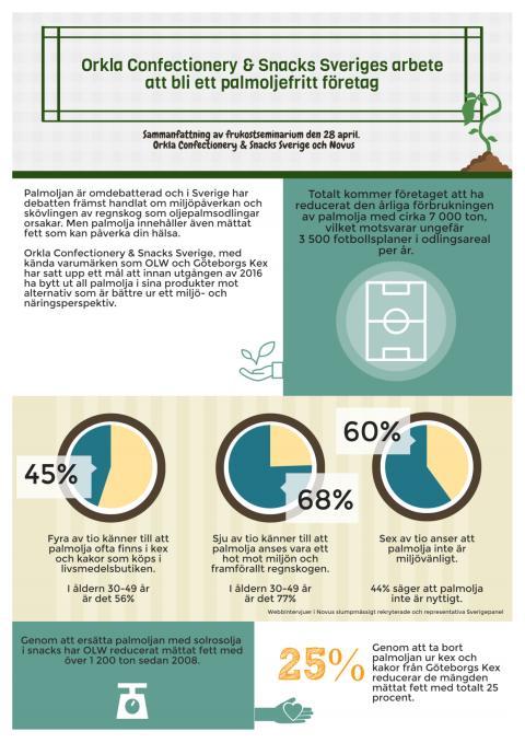 Infografik sammanfattning palmolja