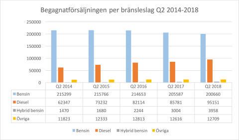 Försäljningsrekord av begagnade dieselbilar
