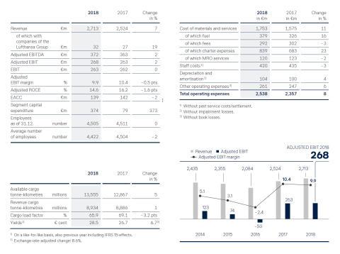 Lufthansa Cargo Key Figures 2018