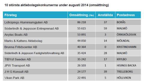 10 största konkurserna under augusti 2014