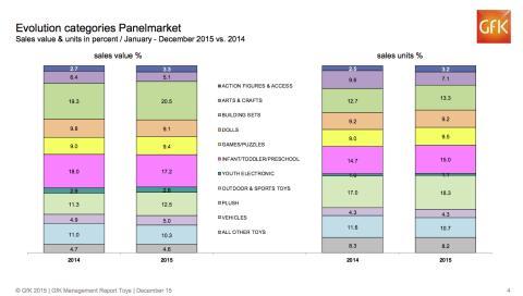 Chart GfK Schweiz, Verkaufswert und Einheiten im Panelmarkt 2015 vs. 2014 in Prozent.