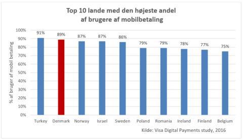 Danskerne er storforbrugere af mobilbetaling i Europa