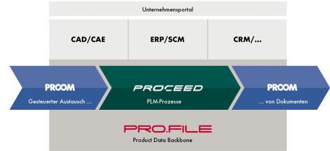 PLMToGo: Neue Termine der PLM-Informationsveranstaltung von PROCAD in Lübeck, Klagenfurt und Paderborn