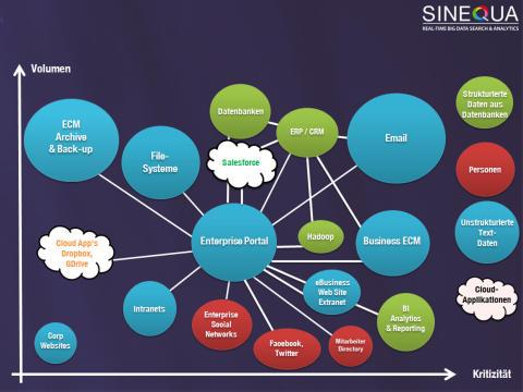 Sinequa ein Platinsponsor des Gartner BI & Analytics Summit