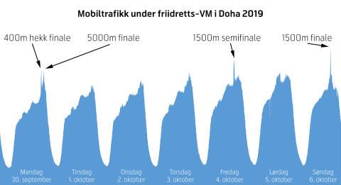 Mobiltrafikk-VM-Doha-2019
