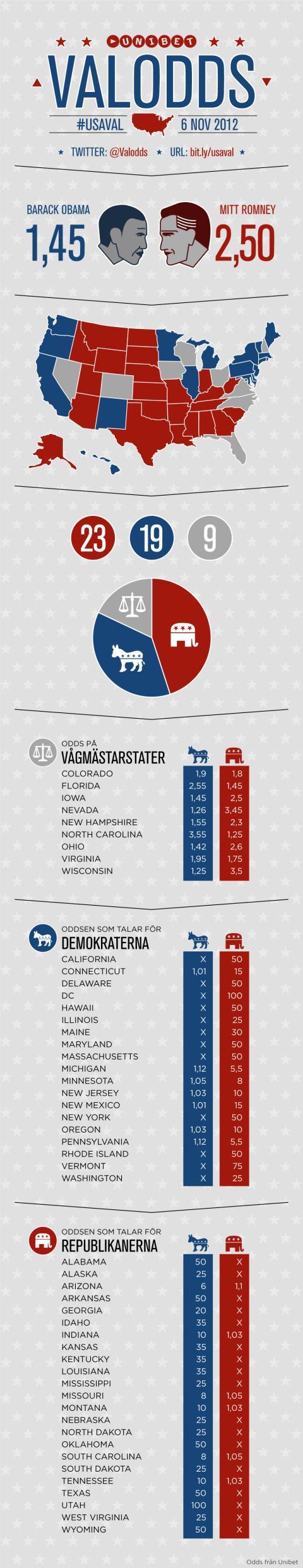 Unik infografik: Så slutar det amerikanska presidentvalet