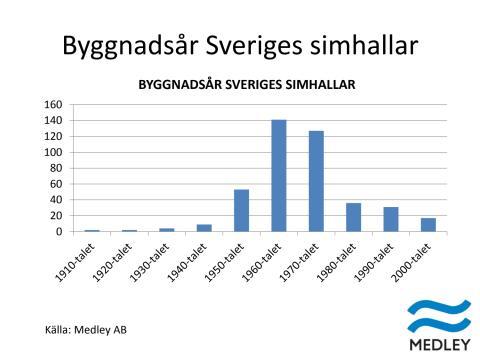 Byggnadsår Sveriges simhallar
