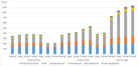 Många sjuka men minskad ökningstakt – aktuell sjukskrivningssituation 20/3 2020