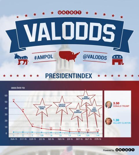 Oddsen inför andra ronden mellan Clinton och Trump