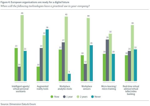 Digitaler Arbeitsplatz: Unternehmen fehlt die Strategie