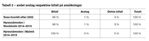 Nya siffror visar att hyresgästers inflytande vid ombyggnader är för svagt