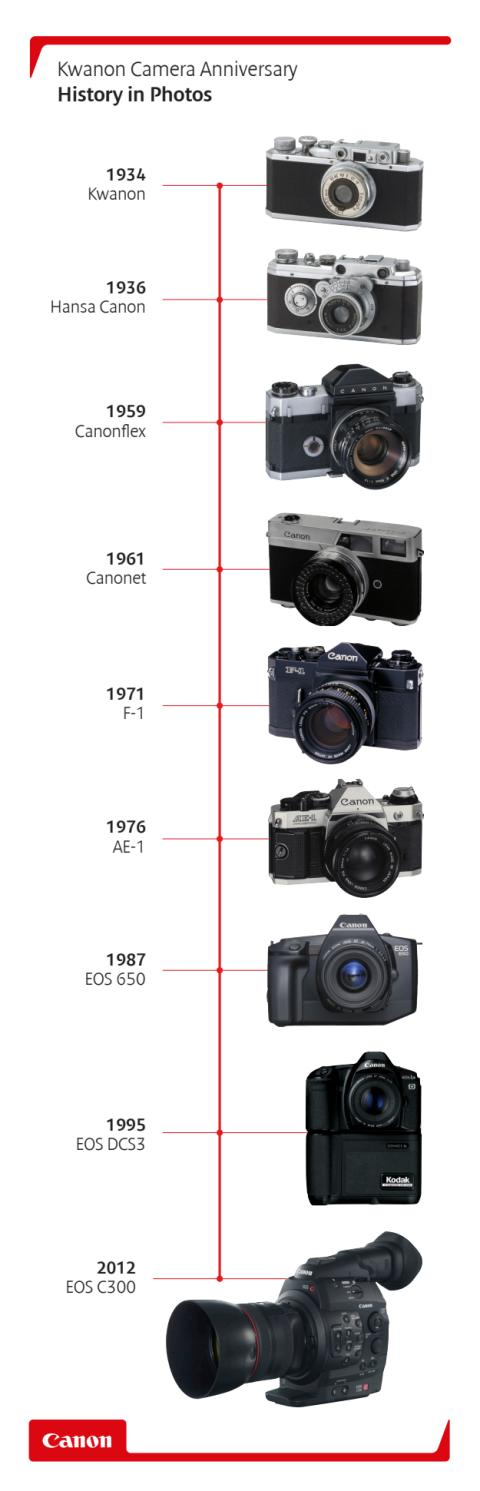 Canon Kwanon anniversary - history in pictures vertical timeline