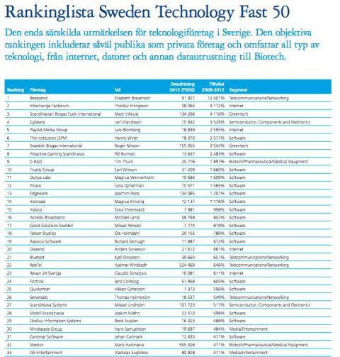 Trustly är ett av Sveriges snabbast växande teknikbolag, enligt Deloittes ranking Sweden Technology Fast 50