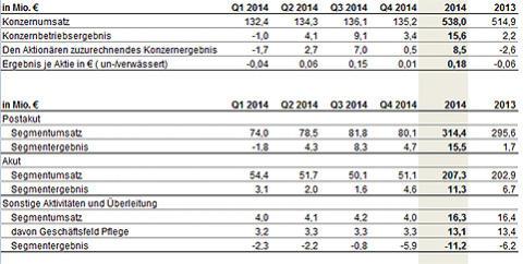 Konzernumsatz um 23,1 Mio. Euro auf 538,0 Mio. Euro gestiegen, vorläufiges Konzernbetriebsergebnis liegt bei 15,6 Mio. Euro