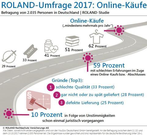 Infografik Online-Käufe