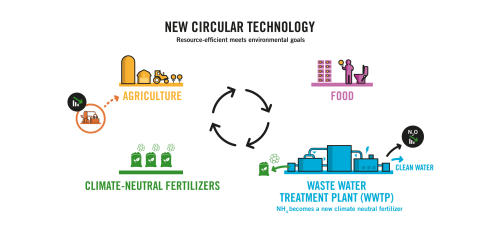 Ragn-Sells' circular nitrogen removal technology secures 19 MSEK