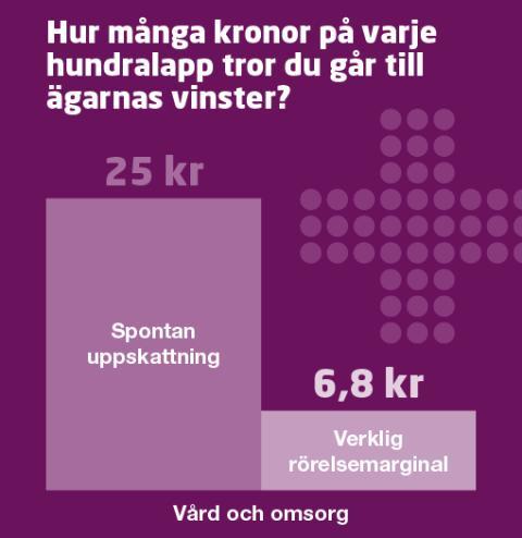 Vårdföretagarnas mytkalender: Vårdföretag tar ut höga vinster på skattebetalarnas bekostnad (myt 12)