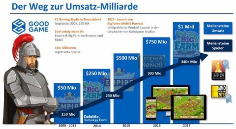 Mit Rittern und Kühen knackt Goodgame Studios 1 Milliarde Umsatz