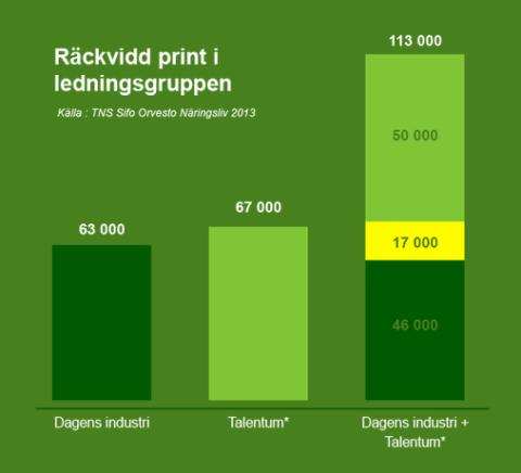 Räckvidd print ledningsgruppen Talentum Media