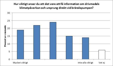 Viktigt att få information om drivmedlens klimatpåverkan och ursprung, enligt svenska folket