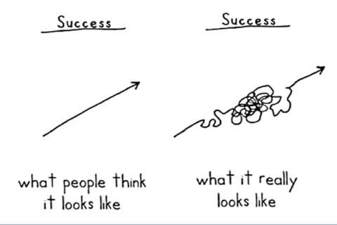 Målsättning, är det vägen till framgång?