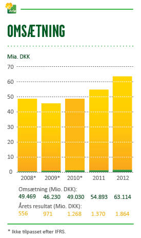 Regnskab 2012 - omsætning