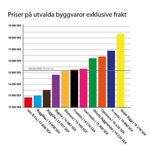 TabellVaruhus2017exklusive-frakt