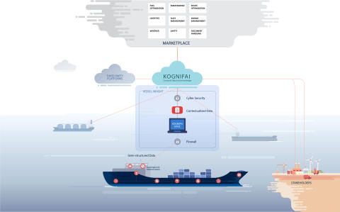 KONGSBERG launches data infrastructure solution to accelerate digital transformation of the maritime industry